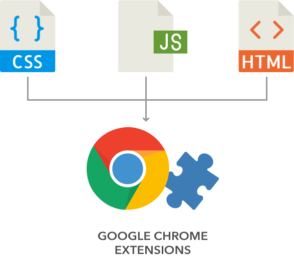 Browser extensions, their types and benefits - TechCluster