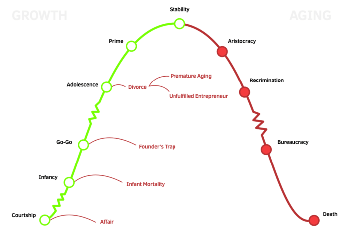 how-companies-grow-and-die-adizes-company-lifecycle-growth-model